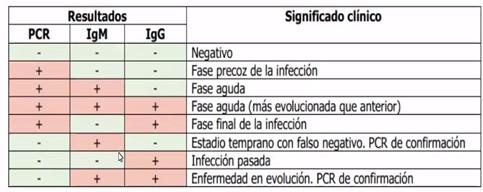 Prueba serologica o PCR