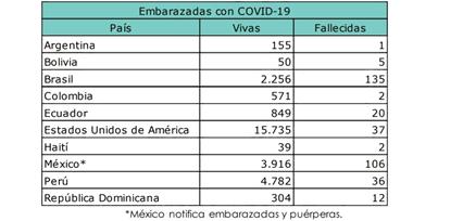 embarazos con covid19 en ecuador